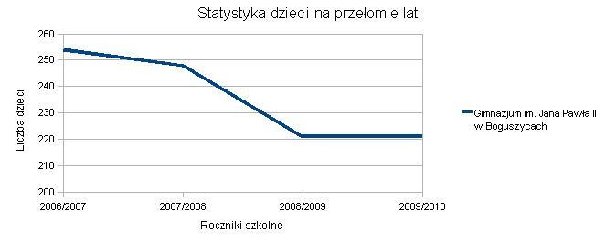 Wykres Gm Boguszyce