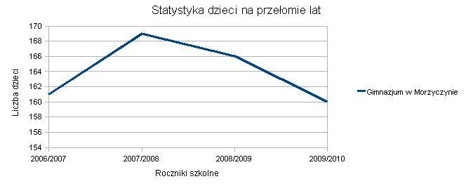 Wykres Gm Morzyczyn