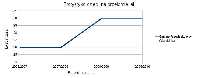 Wykres Przedszkole