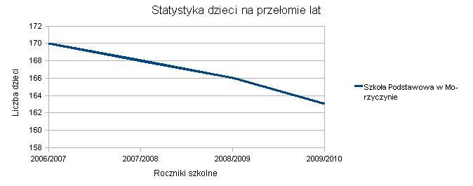 Wykres SP Morzyczyn