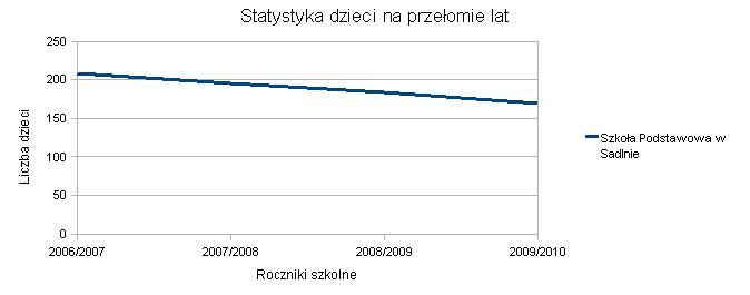 Wykres SP Sadlno