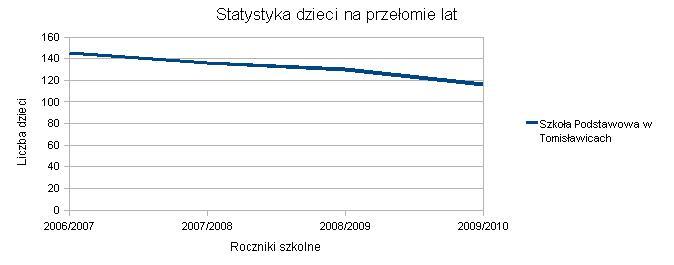 Wykres SP Tomisławice