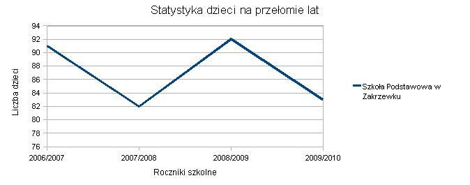 Wykres SP Zakrzewek