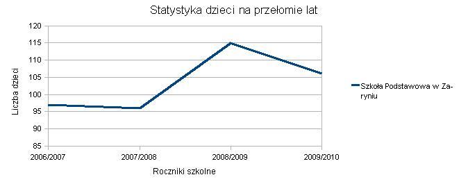 Wykres SP Zaryń